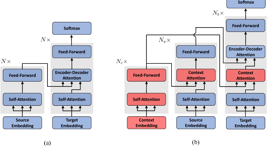 Figure 1 for Improving the Transformer Translation Model with Document-Level Context