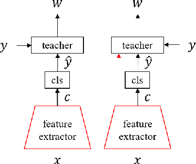 Figure 1 for Learning to Teach with Deep Interactions