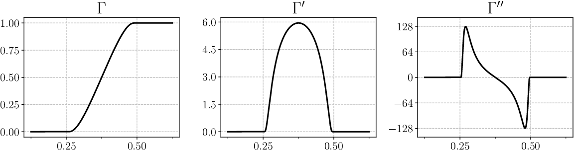 Figure 1 for Lower Bounds for Non-Convex Stochastic Optimization