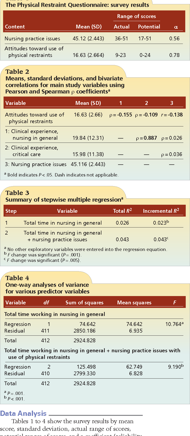 Table 4 from Nurses' Attitudes, Clinical Experience, and Practice