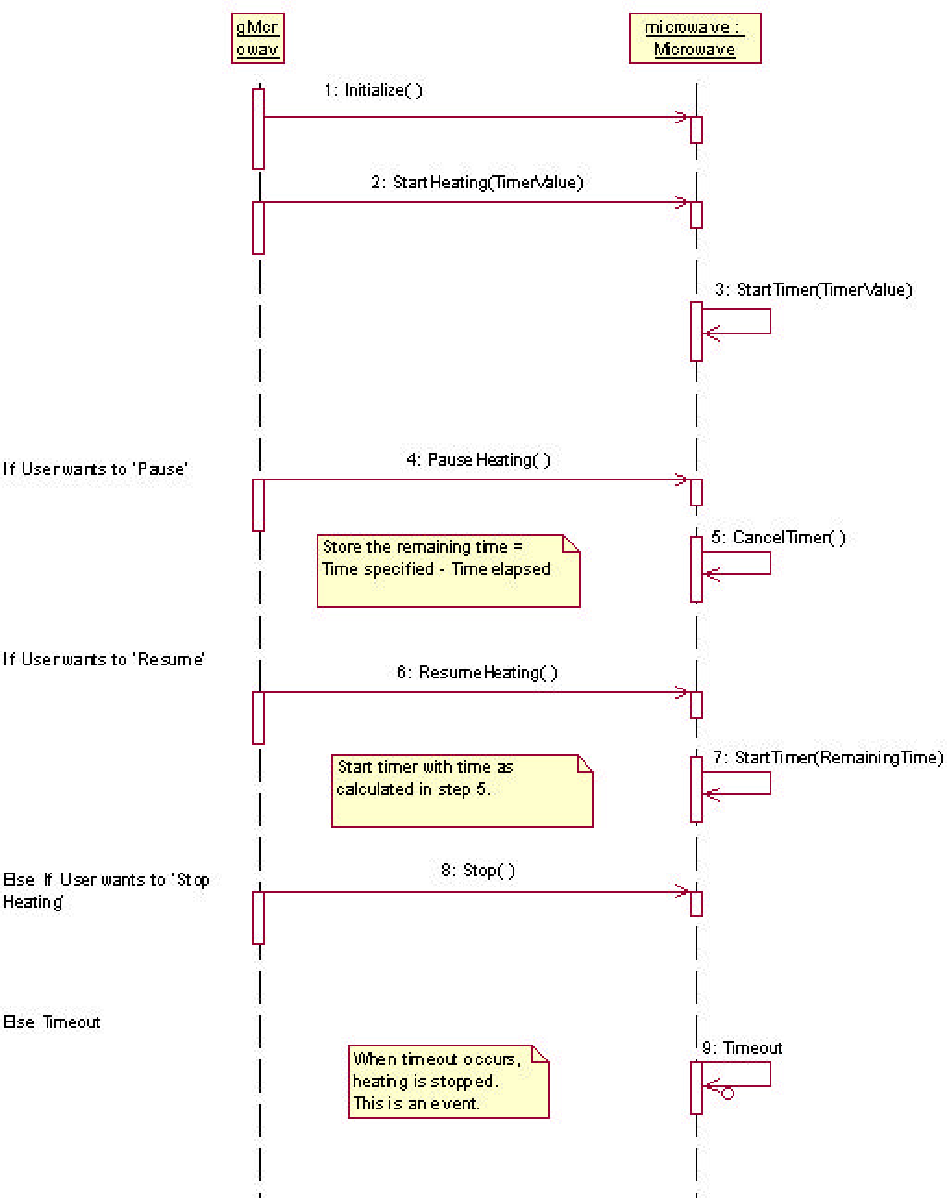 Figure 3 from real time embedded software systems an introduction figure 3 example of a message sequence diagram for a microwave oven ccuart Gallery