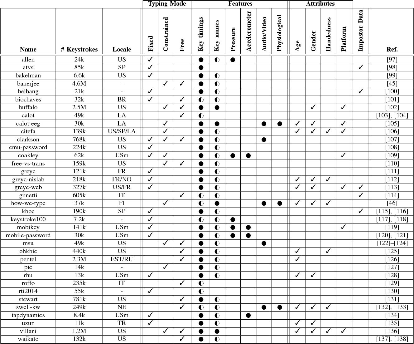 Table IV from SoK: Keylogging Side Channels - Semantic Scholar