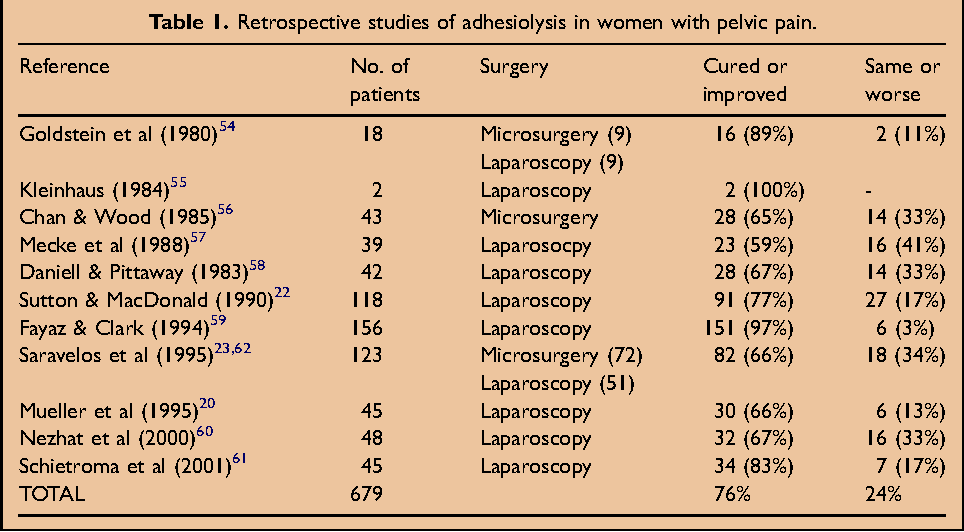 Figure 1 From Chronic Pelvic Pain Aetiology And Therapy Semantic