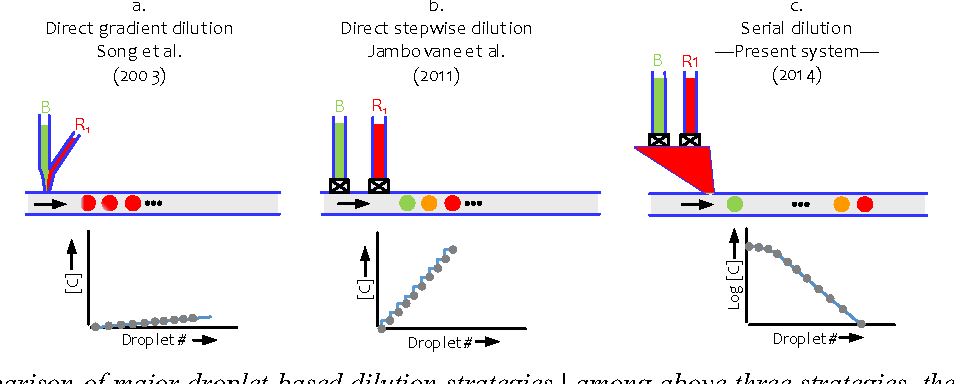 On Demand Serial Dilution Using Quantized Nano Picoliter Scale