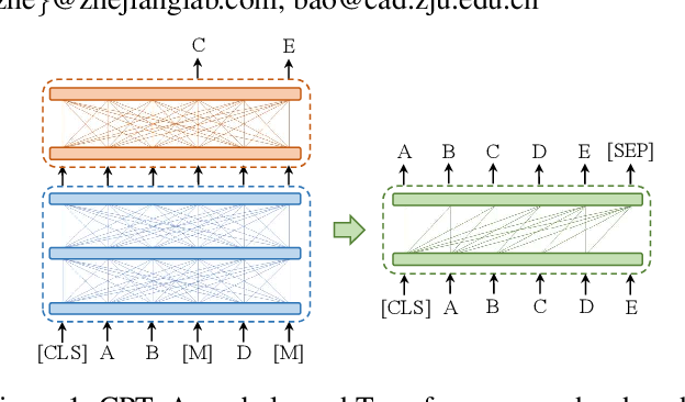 Figure 1 for CPT: A Pre-Trained Unbalanced Transformer for Both Chinese Language Understanding and Generation