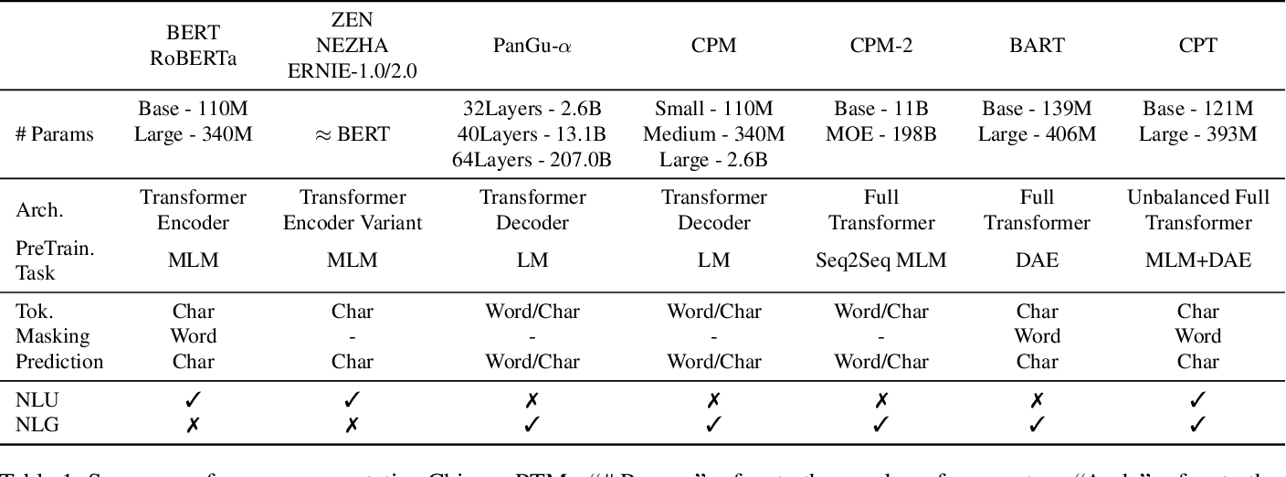 Figure 2 for CPT: A Pre-Trained Unbalanced Transformer for Both Chinese Language Understanding and Generation