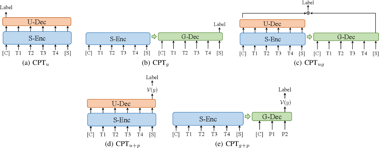 Figure 3 for CPT: A Pre-Trained Unbalanced Transformer for Both Chinese Language Understanding and Generation
