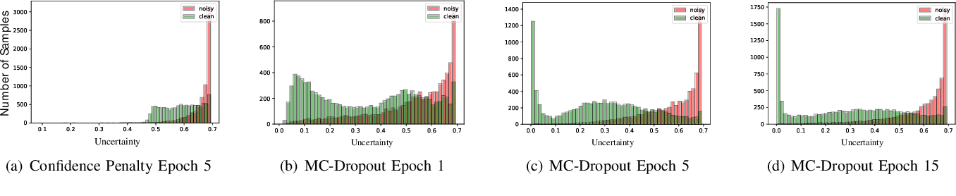 Figure 3 for Improving Medical Image Classification with Label Noise Using Dual-uncertainty Estimation