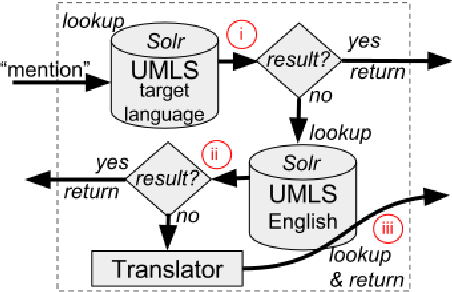 Figure 1 for Cross-lingual Candidate Search for Biomedical Concept Normalization