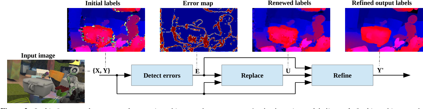 Figure 3 for Detect, Replace, Refine: Deep Structured Prediction For Pixel Wise Labeling