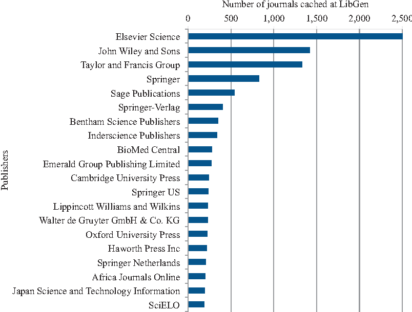 Figure 2 from Bibliogifts in LibGen? A study of a text-sharing