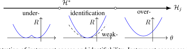 Figure 1 for Instrument Space Selection for Kernel Maximum Moment Restriction