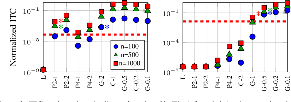 Figure 3 for Instrument Space Selection for Kernel Maximum Moment Restriction