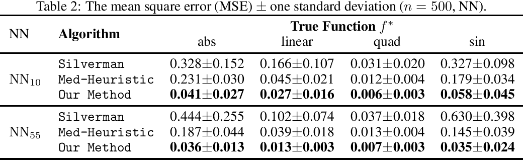 Figure 4 for Instrument Space Selection for Kernel Maximum Moment Restriction