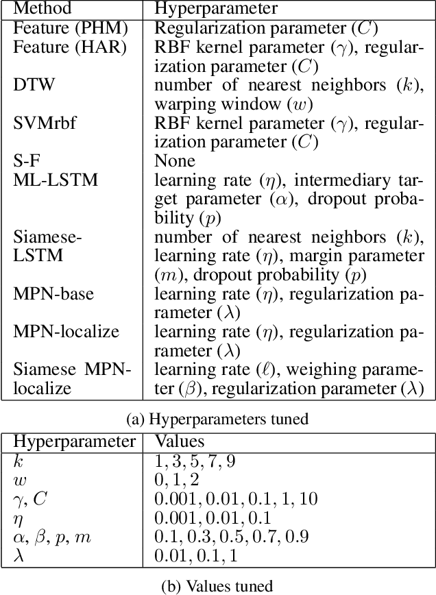 Figure 2 for Multi-label Prediction in Time Series Data using Deep Neural Networks