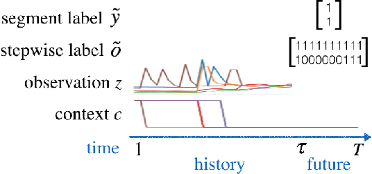 Figure 1 for Multi-label Prediction in Time Series Data using Deep Neural Networks