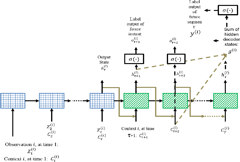 Figure 3 for Multi-label Prediction in Time Series Data using Deep Neural Networks