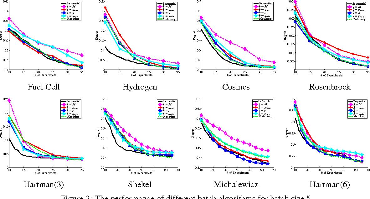 Figure 4 for Hybrid Batch Bayesian Optimization
