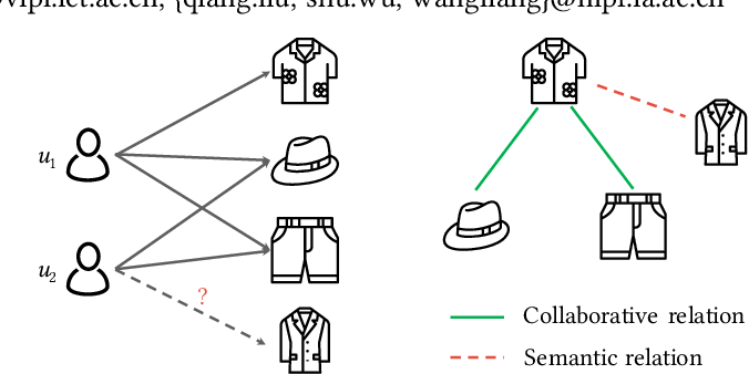 Figure 1 for Mining Latent Structures for Multimedia Recommendation