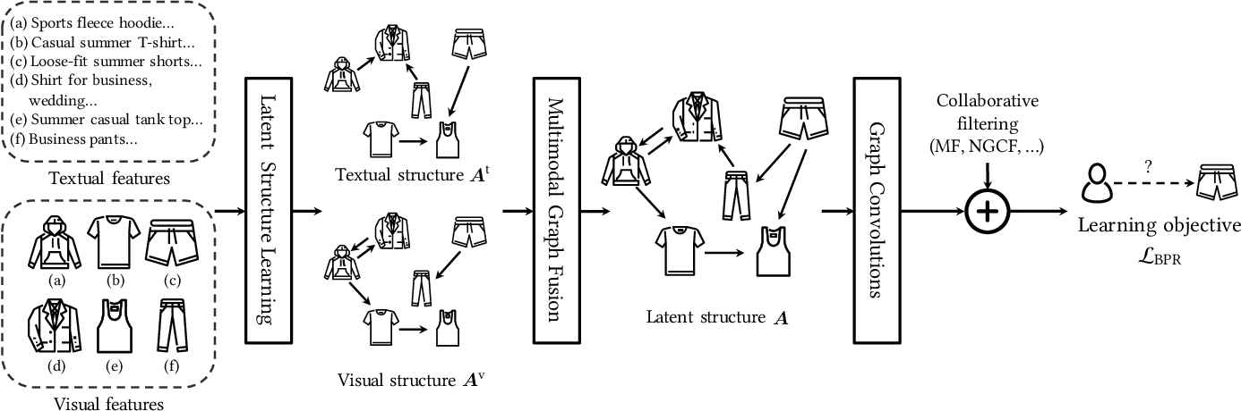 Figure 3 for Mining Latent Structures for Multimedia Recommendation