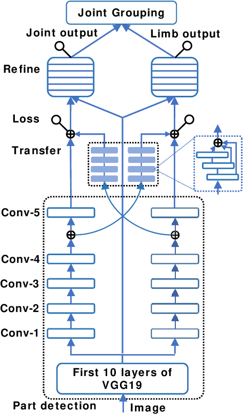 Figure 3 for Multi-Level Network for High-Speed Multi-Person Pose Estimation