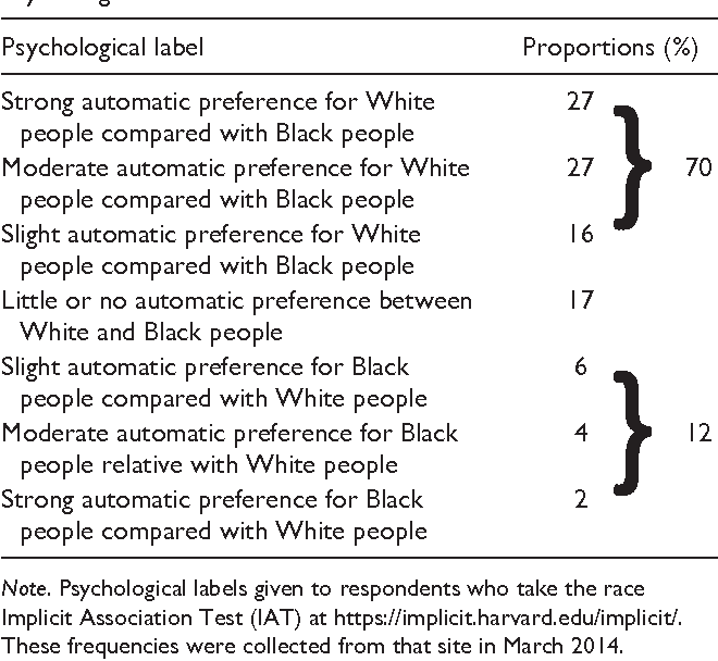 Implications of the Implicit Association Test D