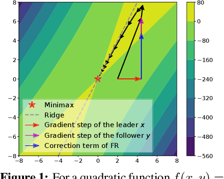 Figure 1 for On Solving Minimax Optimization Locally: A Follow-the-Ridge Approach