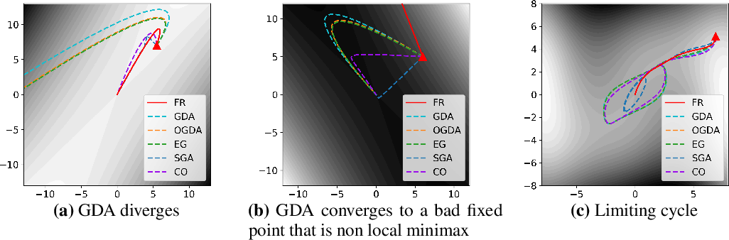 Figure 2 for On Solving Minimax Optimization Locally: A Follow-the-Ridge Approach