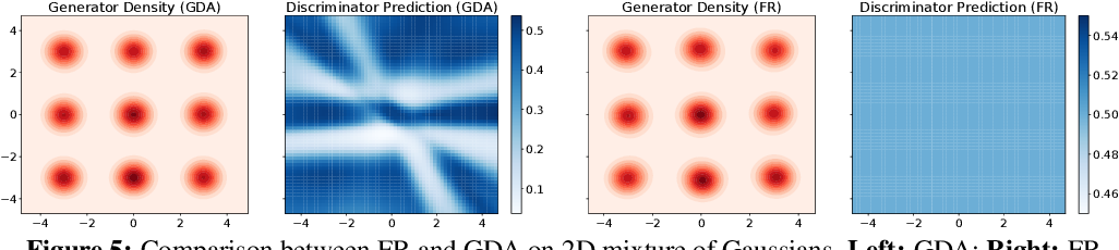 Figure 4 for On Solving Minimax Optimization Locally: A Follow-the-Ridge Approach