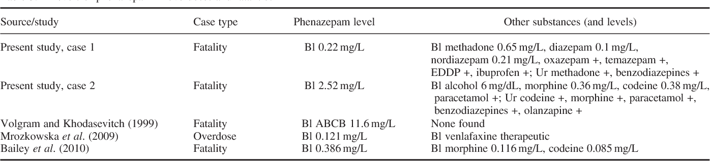 Phenazepam abuse in the UK: an emerging problem causing