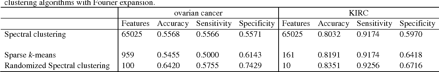Figure 4 for Functional Principal Component Analysis and Randomized Sparse Clustering Algorithm for Medical Image Analysis