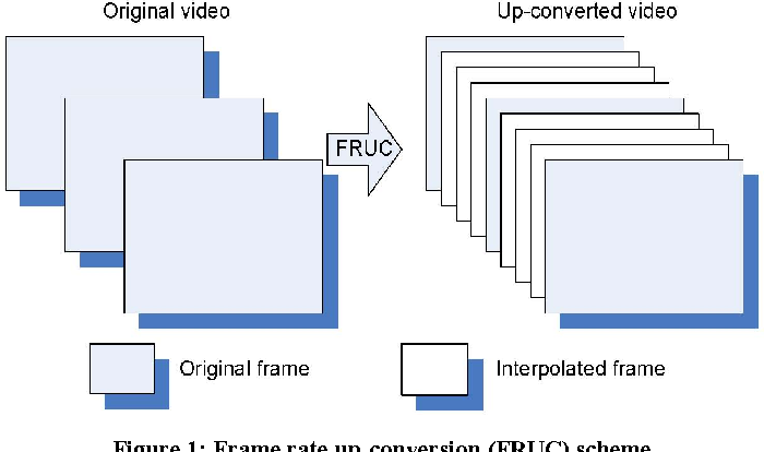 Low complexity algorithm for robust video frame rate up-conversion ...