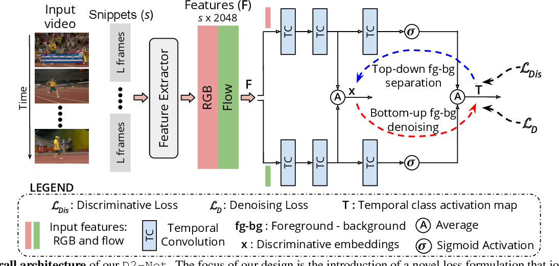 Figure 3 for D2-Net: Weakly-Supervised Action Localization via Discriminative Embeddings and Denoised Activations