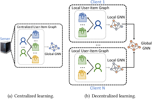 Figure 1 for FedGNN: Federated Graph Neural Network for Privacy-Preserving Recommendation
