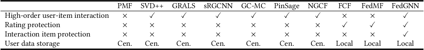 Figure 2 for FedGNN: Federated Graph Neural Network for Privacy-Preserving Recommendation