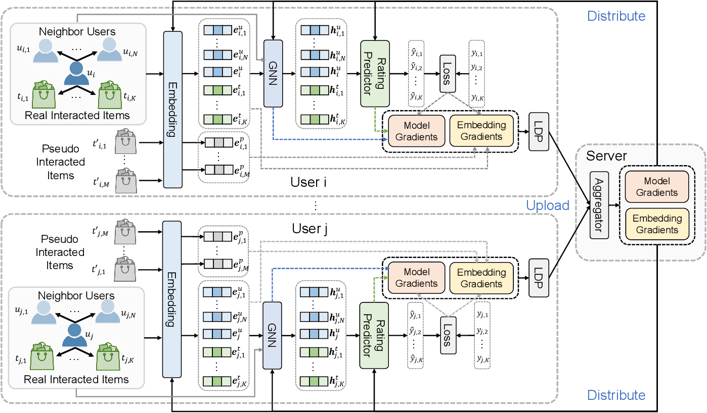 Figure 3 for FedGNN: Federated Graph Neural Network for Privacy-Preserving Recommendation