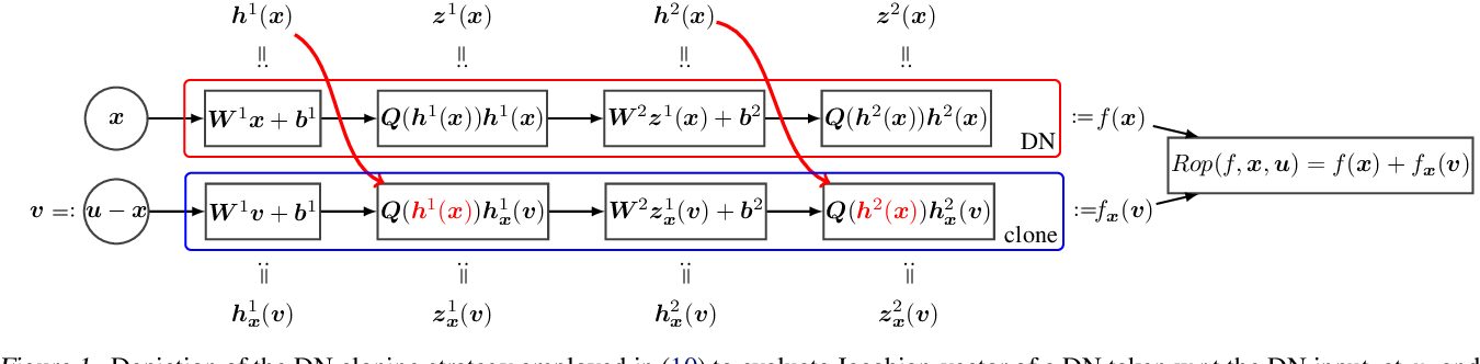 Figure 1 for Fast Jacobian-Vector Product for Deep Networks