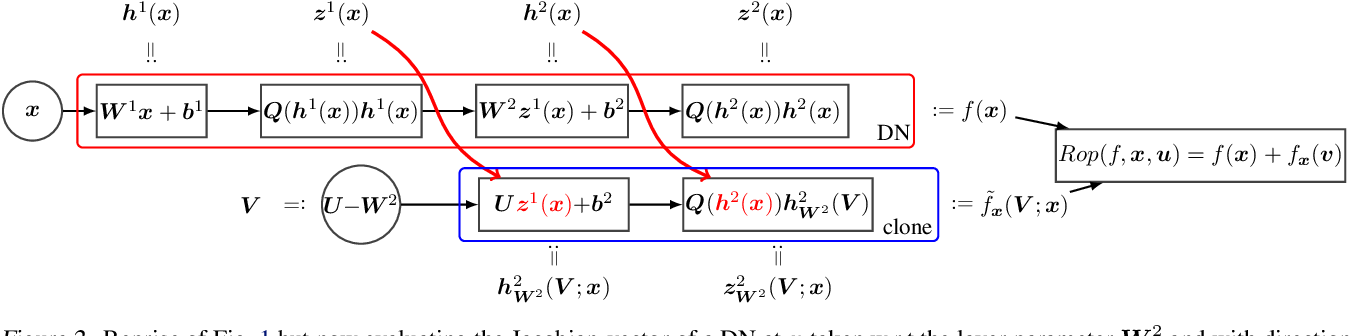 Figure 3 for Fast Jacobian-Vector Product for Deep Networks
