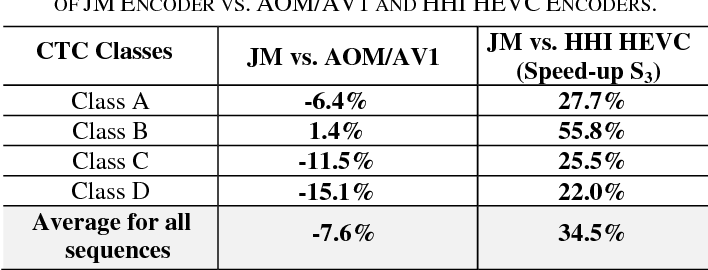 Table VIII from Coding efficiency comparison of AV1/VP9, H