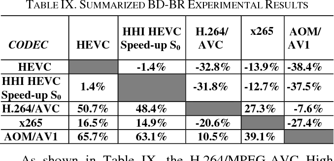 Table IX from Coding efficiency comparison of AV1/VP9, H 265/MPEG