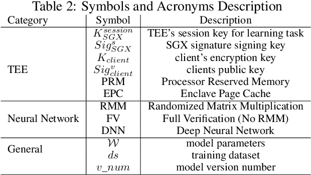 Figure 4 for GOAT: GPU Outsourcing of Deep Learning Training With Asynchronous Probabilistic Integrity Verification Inside Trusted Execution Environment