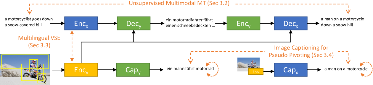 Figure 1 for Unsupervised Multimodal Neural Machine Translation with Pseudo Visual Pivoting