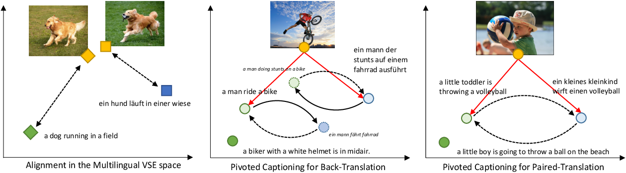 Figure 3 for Unsupervised Multimodal Neural Machine Translation with Pseudo Visual Pivoting