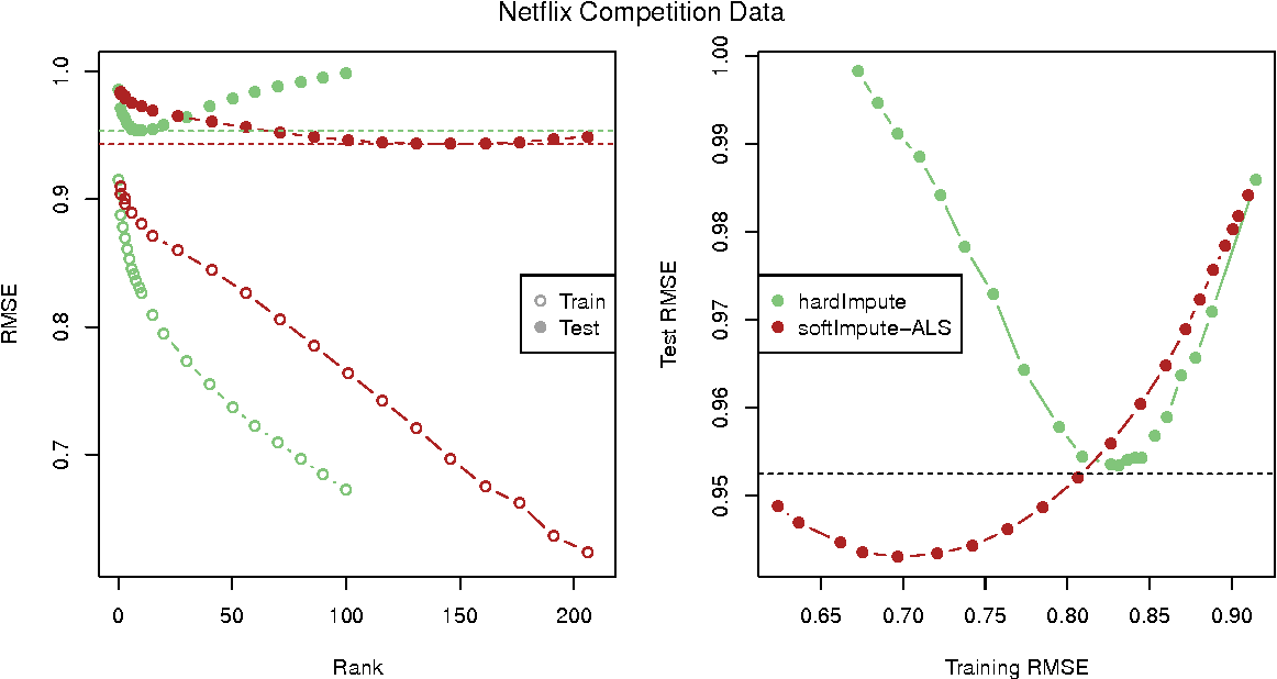 Figure 3 for Matrix Completion and Low-Rank SVD via Fast Alternating Least Squares