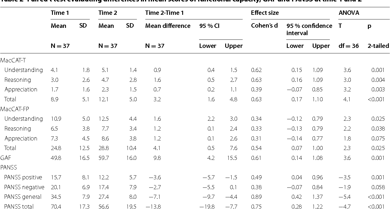 Table 2 Paired t test evaluating differences in mean scores of functional capacity, GAF and PANSS at time 1 and 2