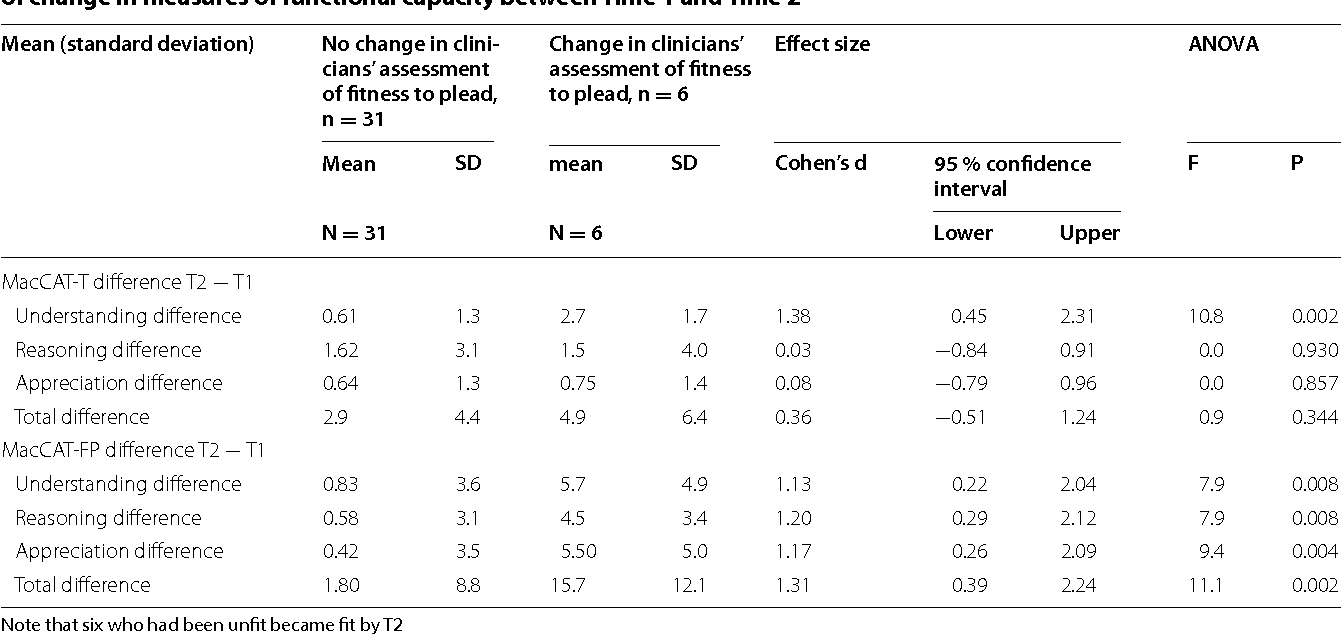 Table 3 For those who changed from  unfit to  plead to  fit as  judged by  their treating psychiatrist, one way ANOVA of change in measures of functional capacity between Time 1 and Time 2