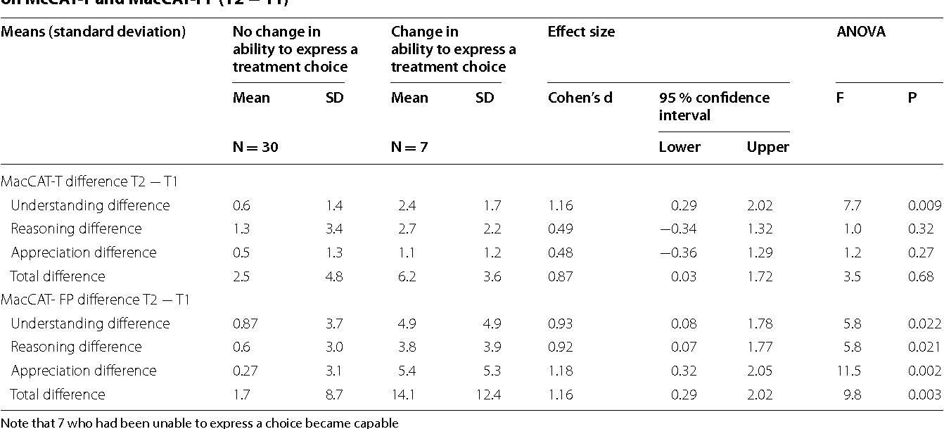 Table 4 For those who changed from unable to express a treatment choice to able, one way ANOVA of change in scores on McCAT-T and MacCAT-FP (T2 − T1)