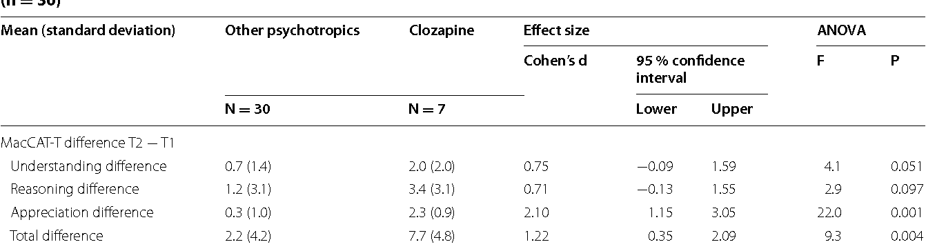 Table 5 Change in scores for MacCAT-T between T1 and T2 comparing those treated with clozapine (n = 7) and all others (n = 30)