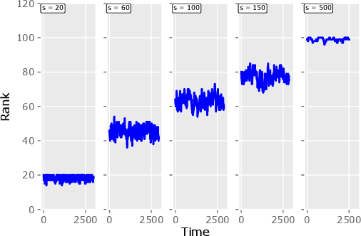 Figure 2 for Online Forgetting Process for Linear Regression Models
