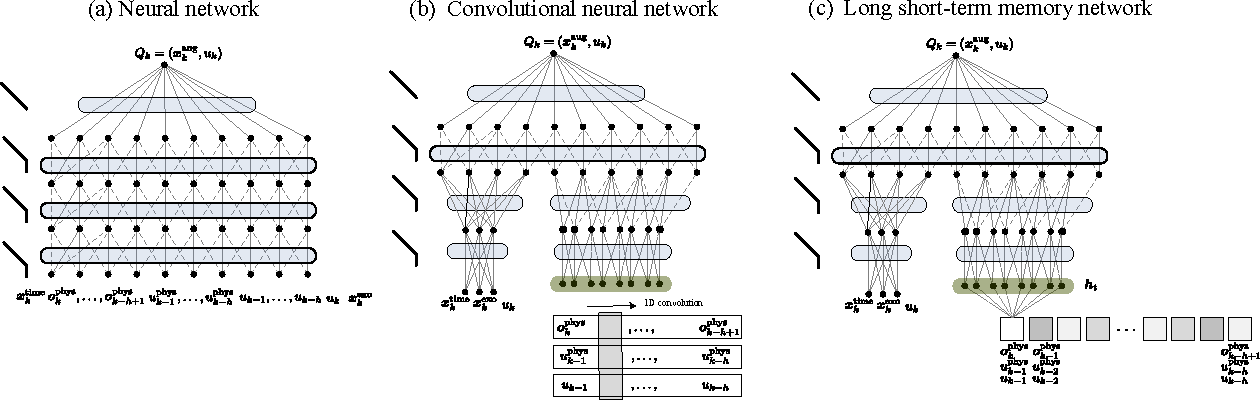 Figure 1 for Direct Load Control of Thermostatically Controlled Loads Based on Sparse Observations Using Deep Reinforcement Learning